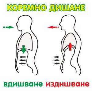 три ползи от коремно дишане